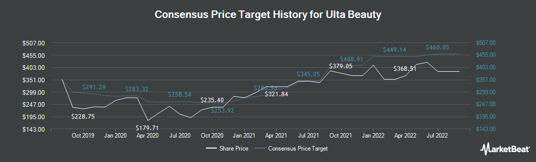 Price Target History for Ulta Beauty (NASDAQ:ULTA)