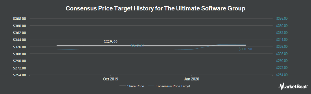 Price Target History for The Ultimate Software Group (NASDAQ:ULTI)
