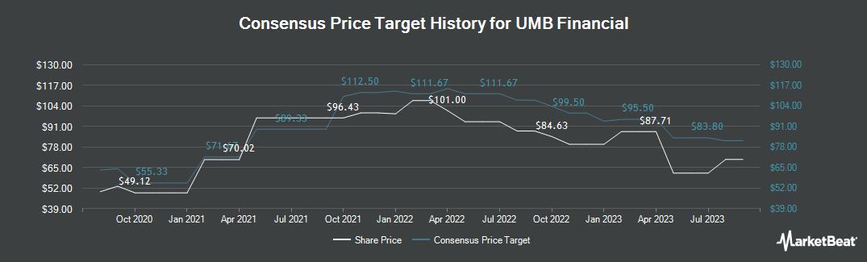 Price Target History for UMB Financial (NASDAQ:UMBF)