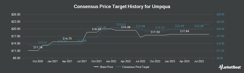 Price Target History for Umpqua (NASDAQ:UMPQ)