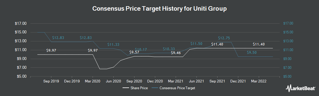 Price Target History for Uniti Group (NASDAQ:UNIT)