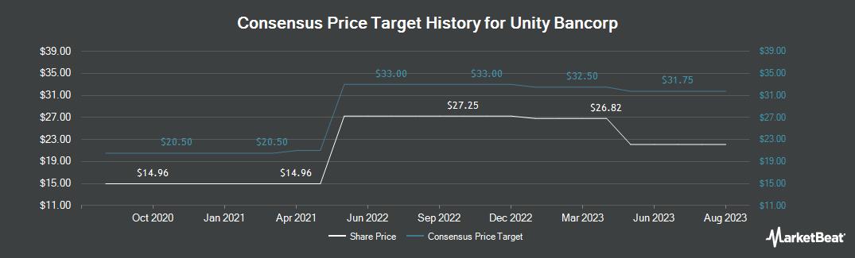 Price Target History for Unity Bancorp (NASDAQ:UNTY)
