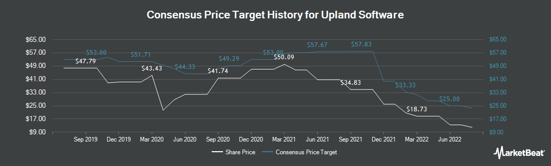 Price Target History for Upland Software (NASDAQ:UPLD)