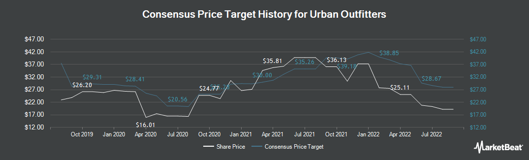 Price Target History for Urban Outfitters (NASDAQ:URBN)