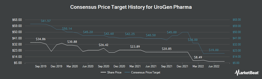 Price Target History for Urogen Pharma (NASDAQ:URGN)
