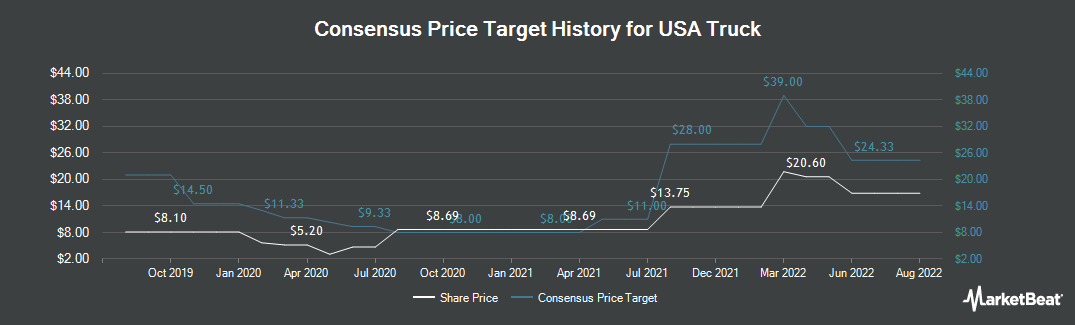 Price Target History for USA Truck (NASDAQ:USAK)