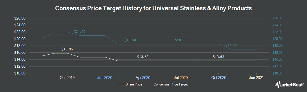Price Target History for Universal Stainless & Alloy Products (NASDAQ:USAP)