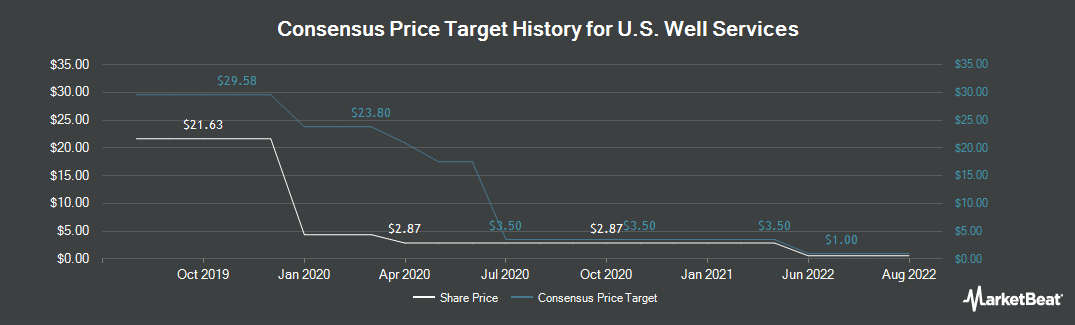 Price Target History for US Well Services (NASDAQ:USWS)
