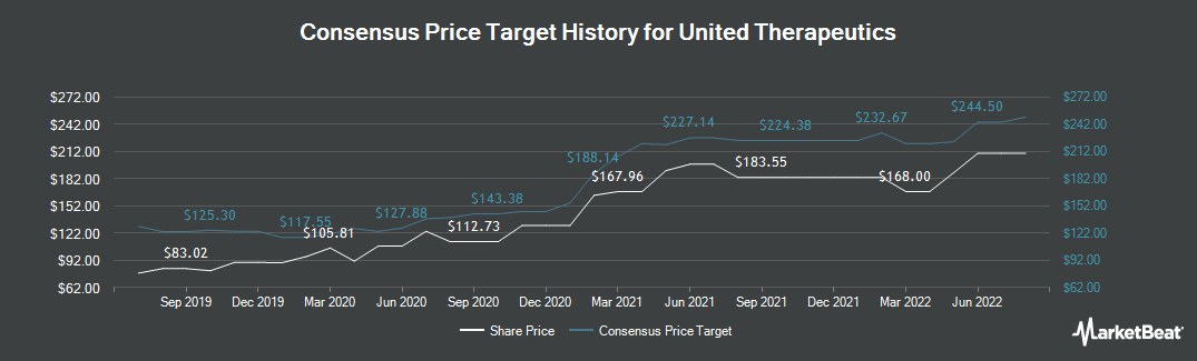 Price Target History for United Therapeutics (NASDAQ:UTHR)