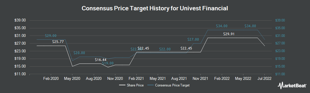 Price Target History for Univest Co. of Pennsylvania (NASDAQ:UVSP)