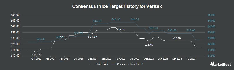 Price Target History for Veritex (NASDAQ:VBTX)