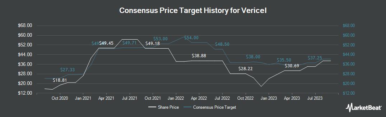 Price Target History for Vericel Corp (NASDAQ:VCEL)