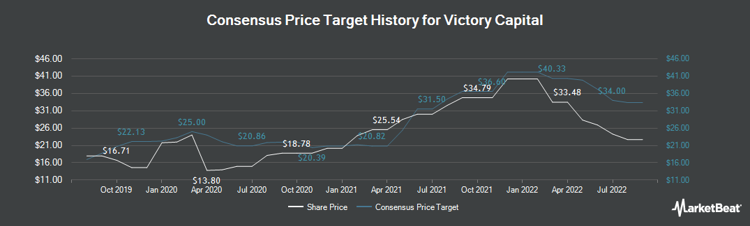 Price Target History for Victory Capital (NASDAQ:VCTR)