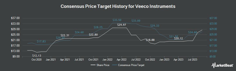 Price Target History for Veeco Instruments (NASDAQ:VECO)