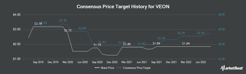 Price Target History for VimpelCom (NASDAQ:VEON)