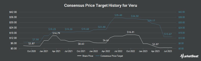 Price Target History for Female Health (NASDAQ:VERU)