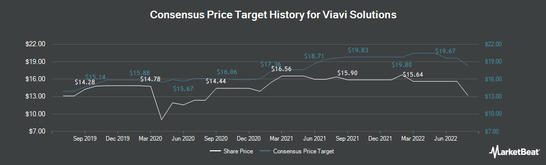 Price Target History for Viavi Solutions (NASDAQ:VIAV)