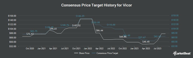 Price Target History for Vicor Corporation (NASDAQ:VICR)
