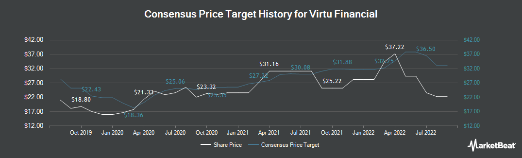 Price Target History for Virtu Financial (NASDAQ:VIRT)