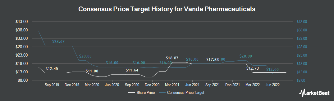 Price Target History for Vanda Pharmaceuticals (NASDAQ:VNDA)