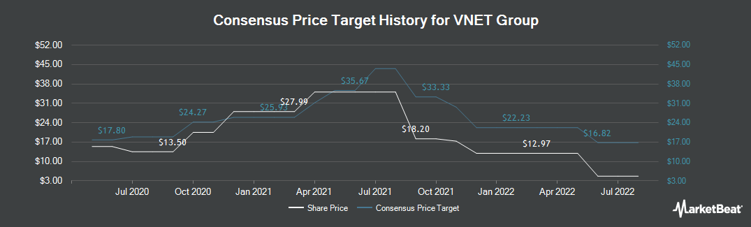 Price Target History for 21Vianet Group (NASDAQ:VNET)