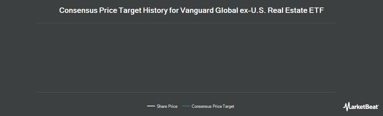 Price Target History for Vanguard International Equity Index Funds (NASDAQ:VNQI)