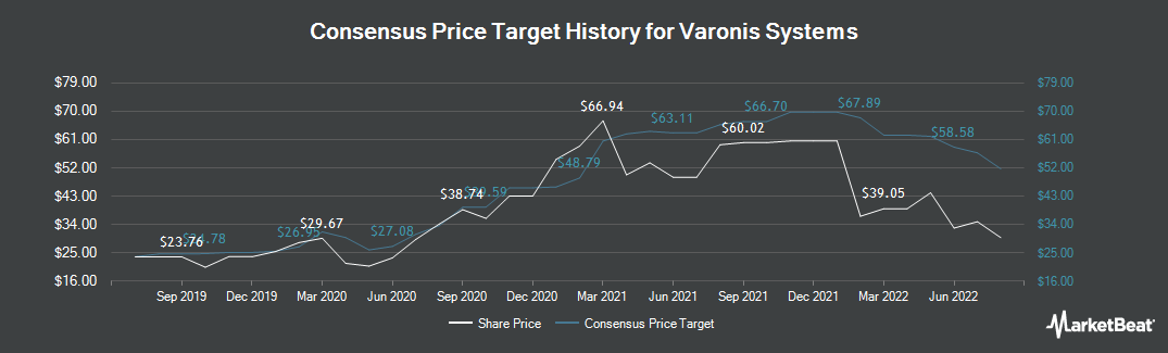 Price Target History for Varonis Systems (NASDAQ:VRNS)