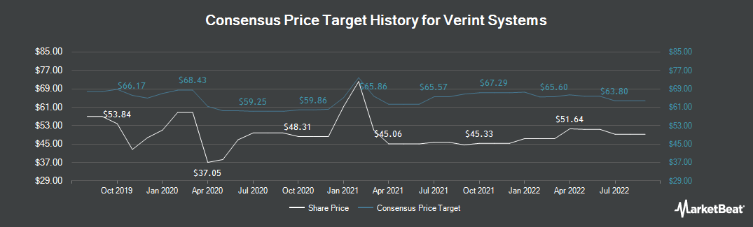 Price Target History for Verint Systems (NASDAQ:VRNT)