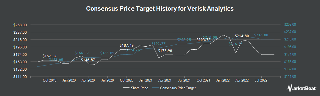 Price Target History for Verisk Analytics (NASDAQ:VRSK)