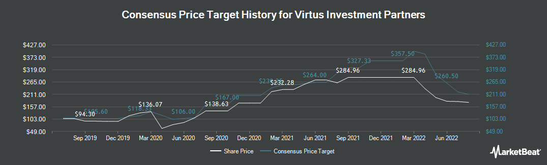 Price Target History for Virtus Investment Partners (NASDAQ:VRTS)