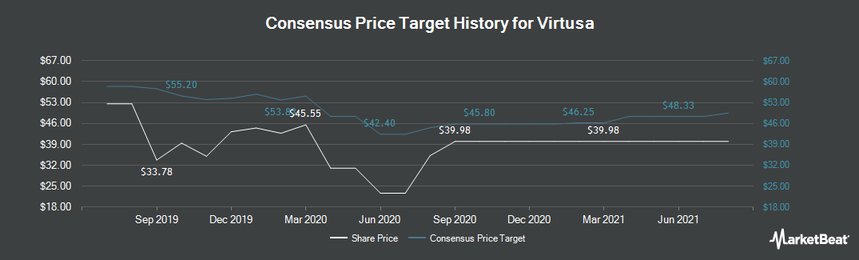 Price Target History for Virtusa (NASDAQ:VRTU)