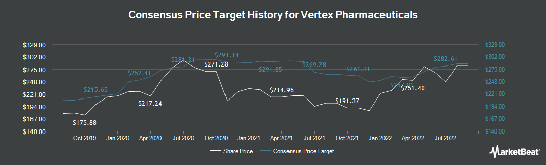 Price Target History for Vertex Pharmaceuticals (NASDAQ:VRTX)