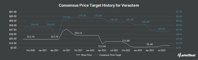 Price Target History for Verastem (NASDAQ:VSTM)