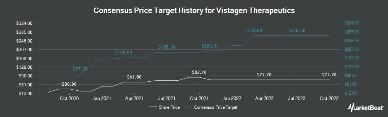 Price Target History for VistaGen Therapeutics (NASDAQ:VTGN)