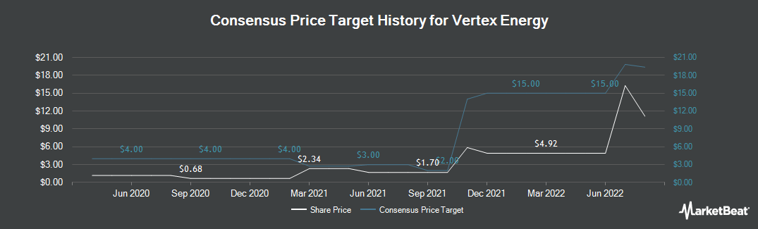 Price Target History for Vertex Energy (NASDAQ:VTNR)