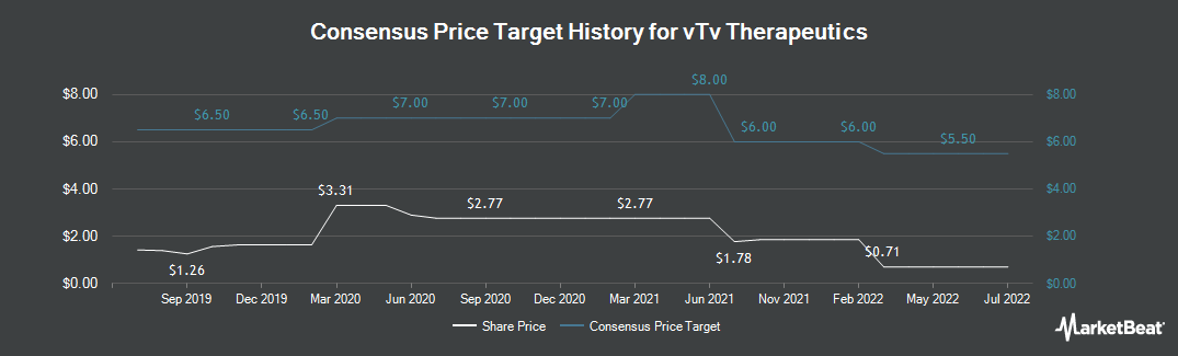 Price Target History for vTv Therapeutics (NASDAQ:VTVT)