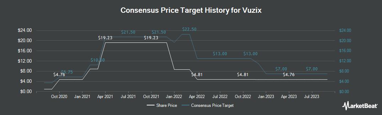Price Target History for Vuzix (NASDAQ:VUZI)