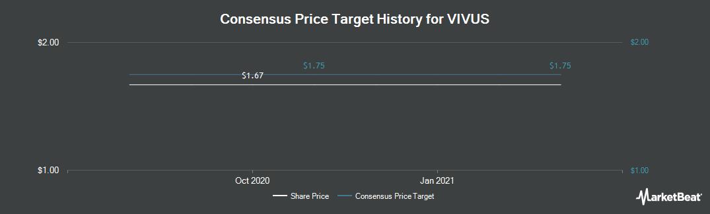 Price Target History for VIVUS (NASDAQ:VVUS)