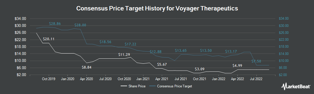Price Target History for Voyager Therapeutics (NASDAQ:VYGR)