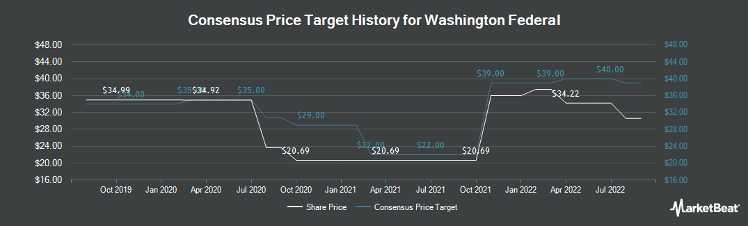 Price Target History for Washington Federal (NASDAQ:WAFD)