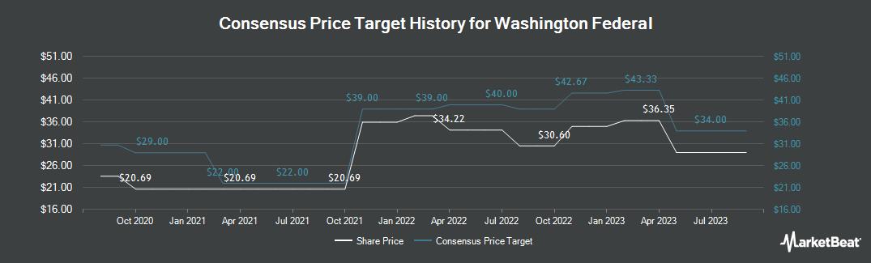 Price Target History for Washington Federal (NASDAQ:WAFD)