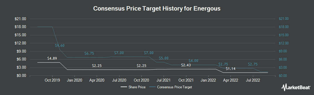 Price Target History for Energous (NASDAQ:WATT)