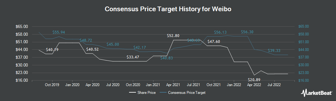 Price Target History for Weibo (NASDAQ:WB)