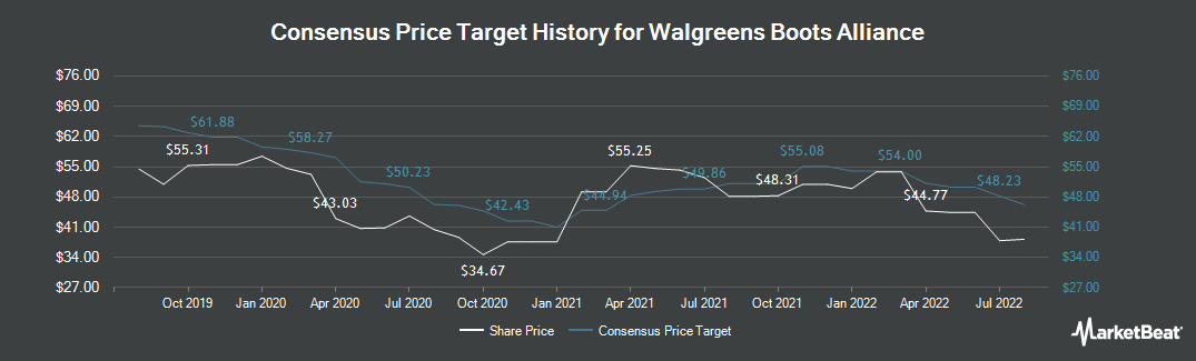 Price Target History for Walgreens Boots Alliance (NASDAQ:WBA)