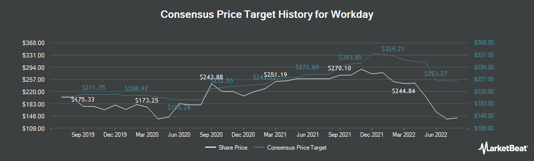 Price Target History for Workday (NASDAQ:WDAY)