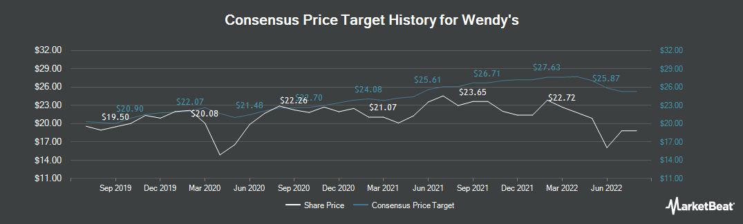 Price Target History for Wendy`s (NASDAQ:WEN)