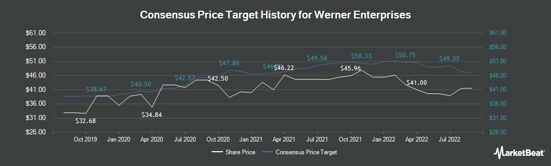 Price Target History for Werner Enterprises (NASDAQ:WERN)