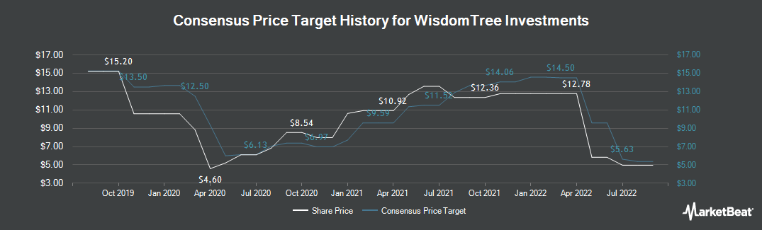Price Target History for WisdomTree Investments (NASDAQ:WETF)