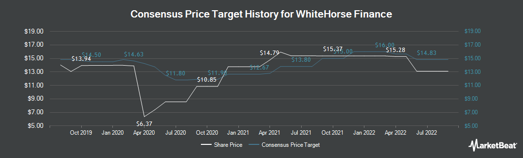 Price Target History for WhiteHorse Finance (NASDAQ:WHF)