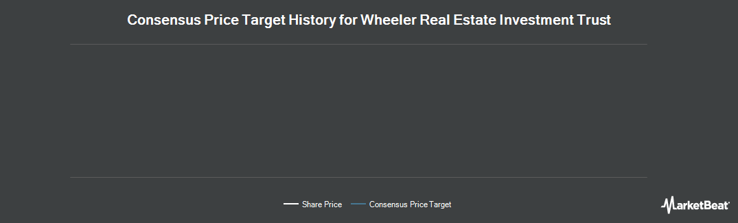 Price Target History for Wheeler Real Estate IT (NASDAQ:WHLR)